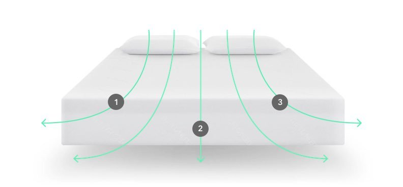 Best Amazon Mattress